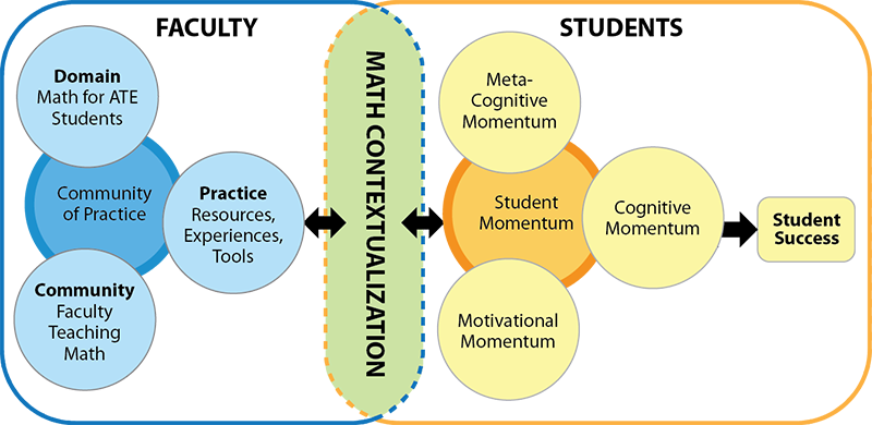 conceptual framework of the study habits